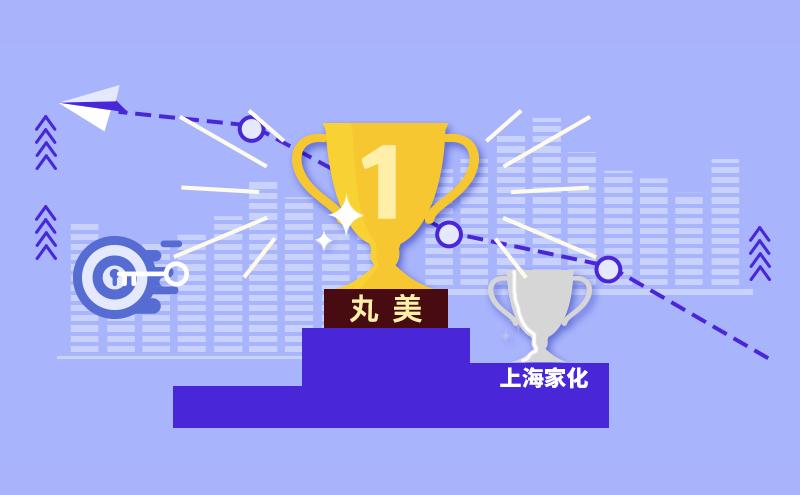 225.56亿创造历史!丸美市值首超上海家化成为行业第一