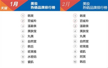 2月淘宝&天猫热销品牌前十榜单,国货品牌霸占9席
